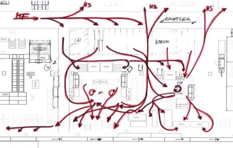 диаграмма спагетти - бережливое производство