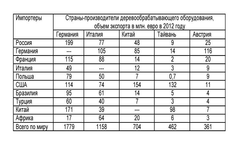 таблица экспорт