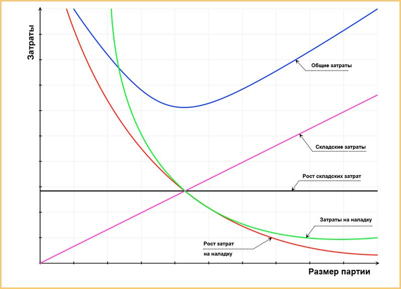 График к статье про партии 800 рамка копия