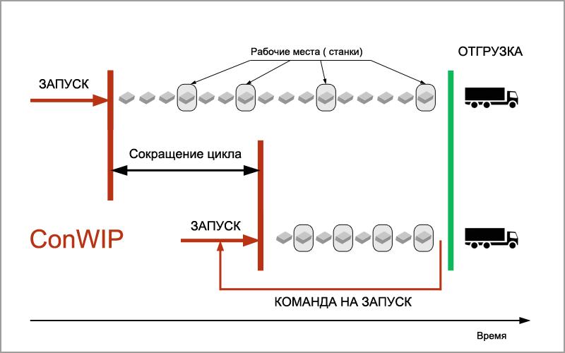 Схема ConWIP
