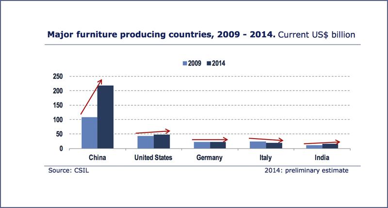 Мировое производство мебели - HOLZ EXPERT