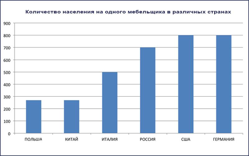 доля мебельщиков в населении различных стран HOLZEX
