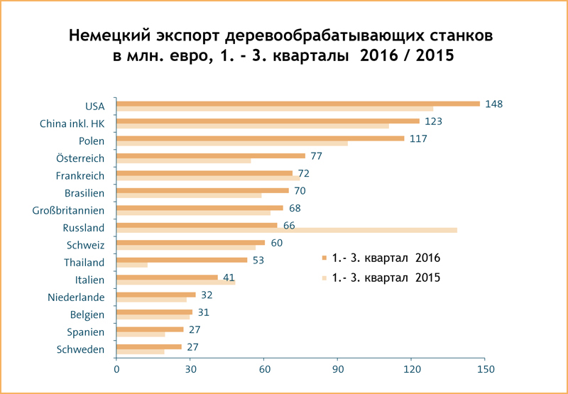 Немецкий экспорт 2016 Holz Expert