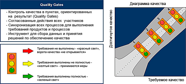 Диаграмма качества Holz Expert