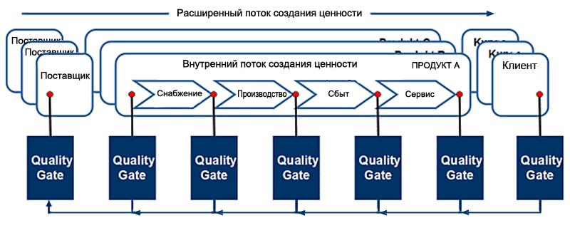 Ворота качества и поток Holz Expert